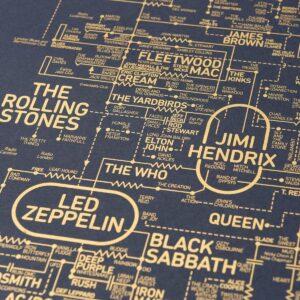 Istoria grafică a Rock-ului detaliu 2